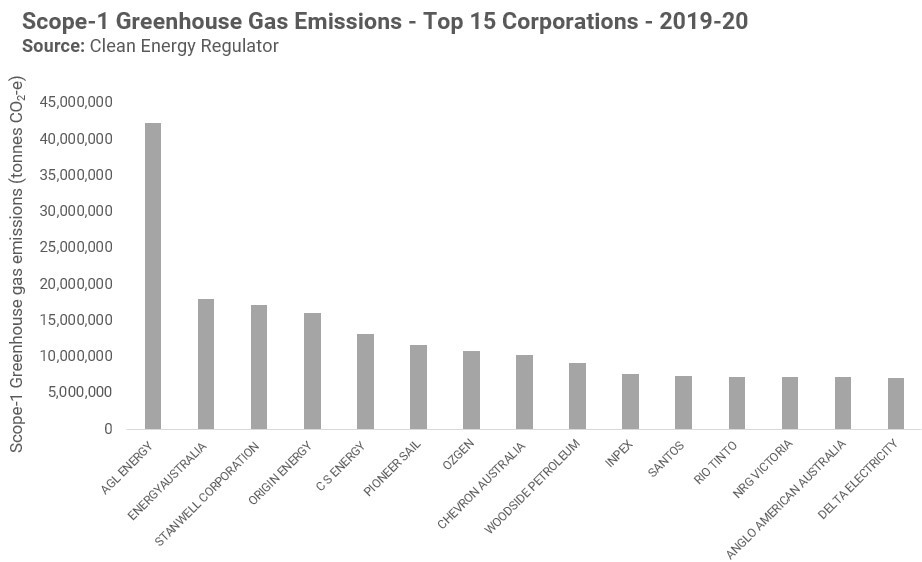 Greenhouse Gas Emissions Top 15 Corporations 2019-20