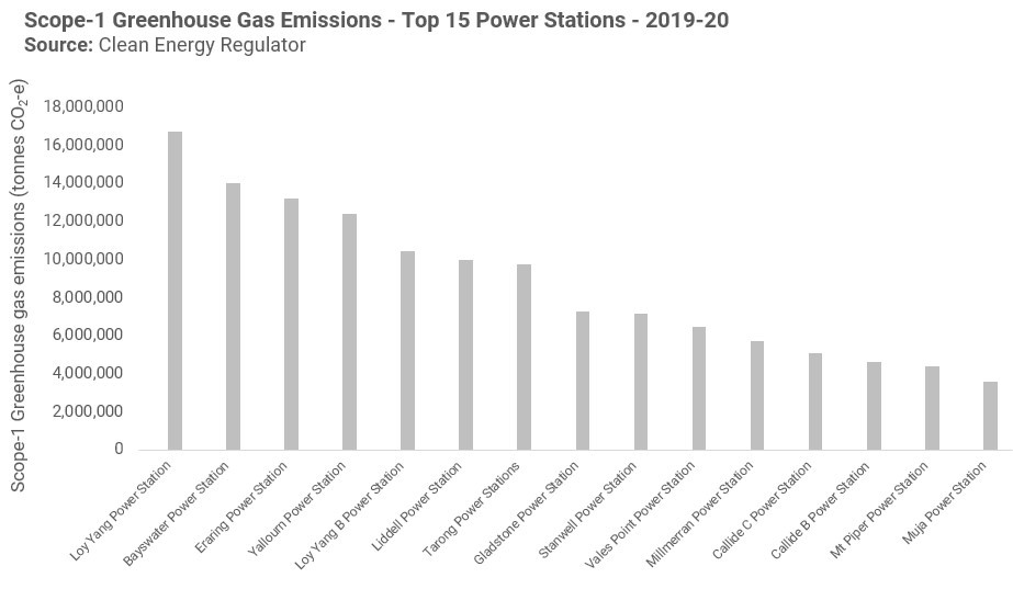 Greenhouse Gas Emissions Top 15 Power Stations 2019-20